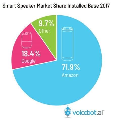 voicebot.ai 조사 스마트 스피커조사_미국 스마트 스피커 설치 브랜드 점유율