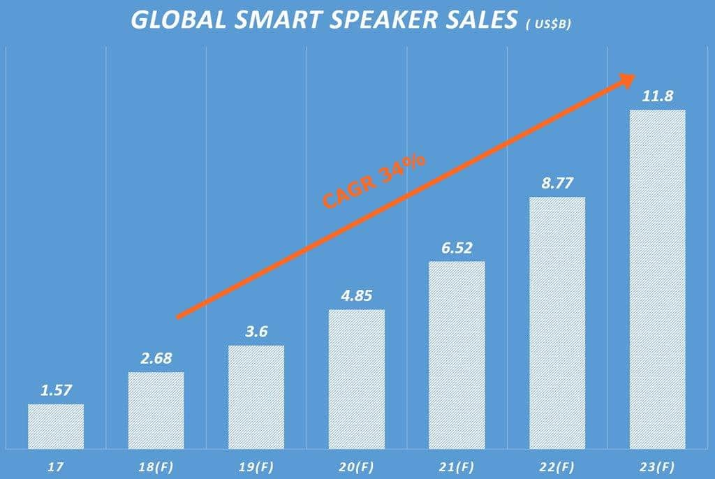 글로벌 스마트스피커 시장 규모 전망 Global Smart Speaker Sales Forecast by New market research 그래프 by Happist