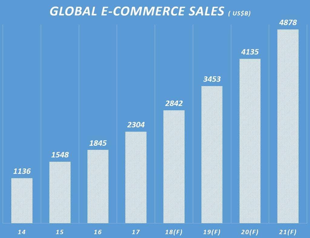 글로벌 이커머스 시장 규모 전망(2014~2021년) 이마케터 데아타 기반 그래프 by Happist Global ecommerce market size