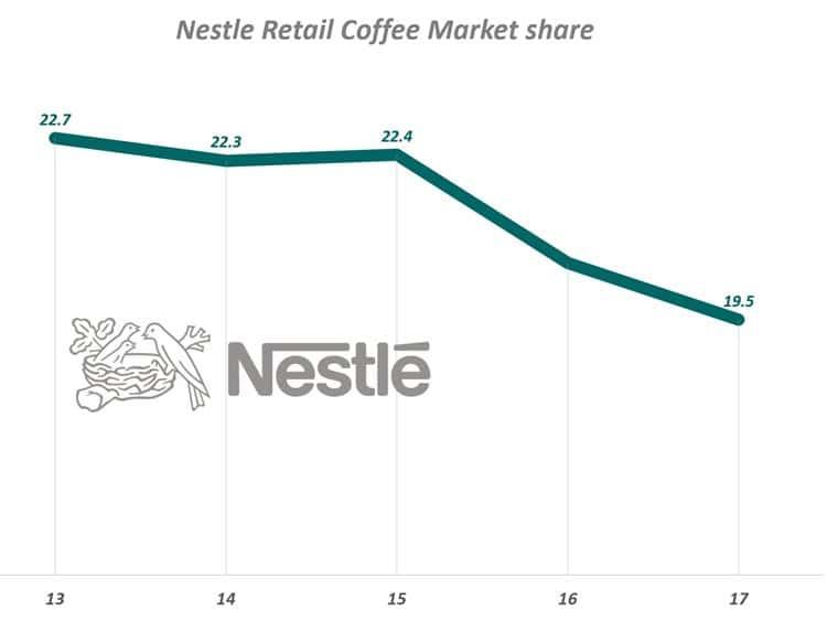 네슬레 글로벌 커피 점유율 추이(2013년~2017년) Nestle worldwide Retail Coffee Market Share