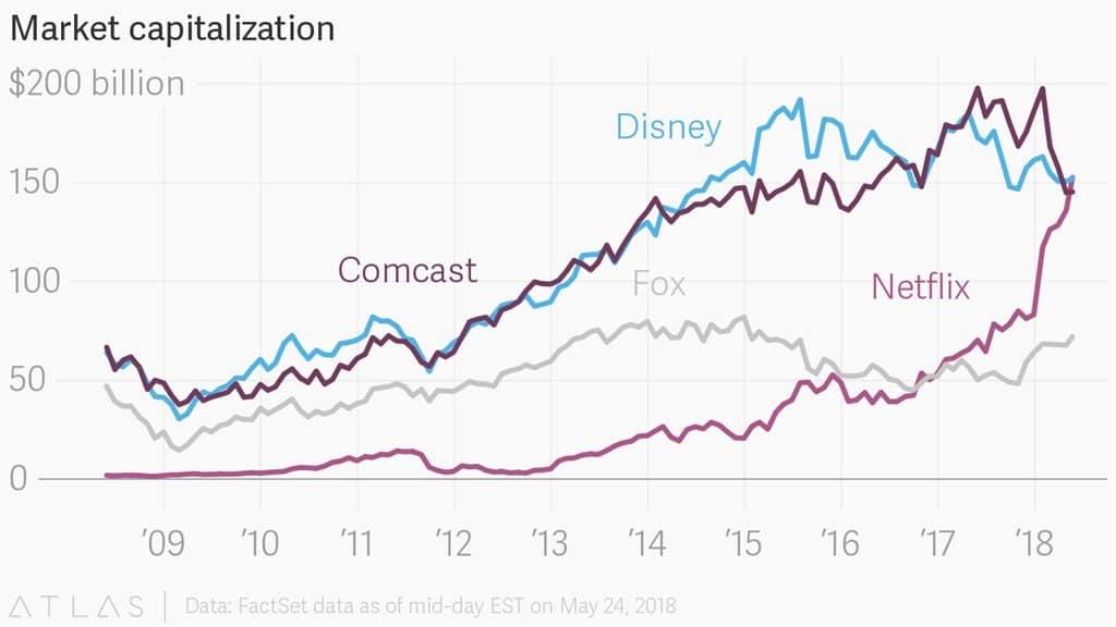 넷플릭스 디즈니 컴캐스트 폭스 시가총액 추이 Netflix Disney Comcast Foc Market Cap by atlas