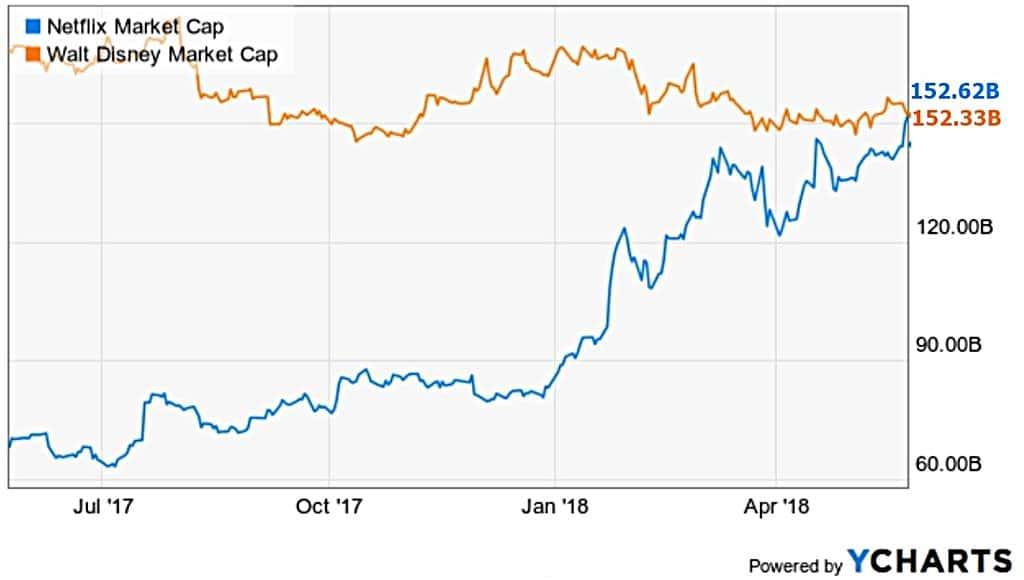 디즈니와 넷플릭스 시가총액(Marker Cap) 추이 Market Cap of Disney & Netflix Modify