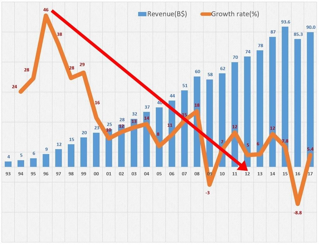 마이크로소프트 연도별 매출 및 성장율 추이(1993년~2017년 회계년도) microsoft revenue & growth rate