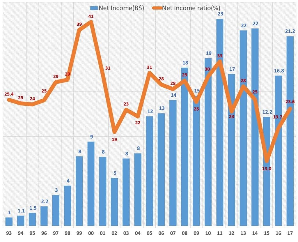 마이크로소프트 연도별 순이익 및 순이익율 추이(1993년~2017년 회계년도) microsoft net income & net income ratio