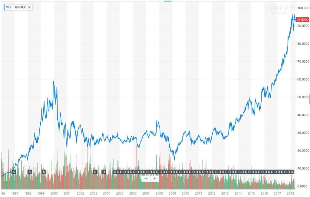 마이크로소프트 주가추이 1996년~2018년) Microsoft stock price trend