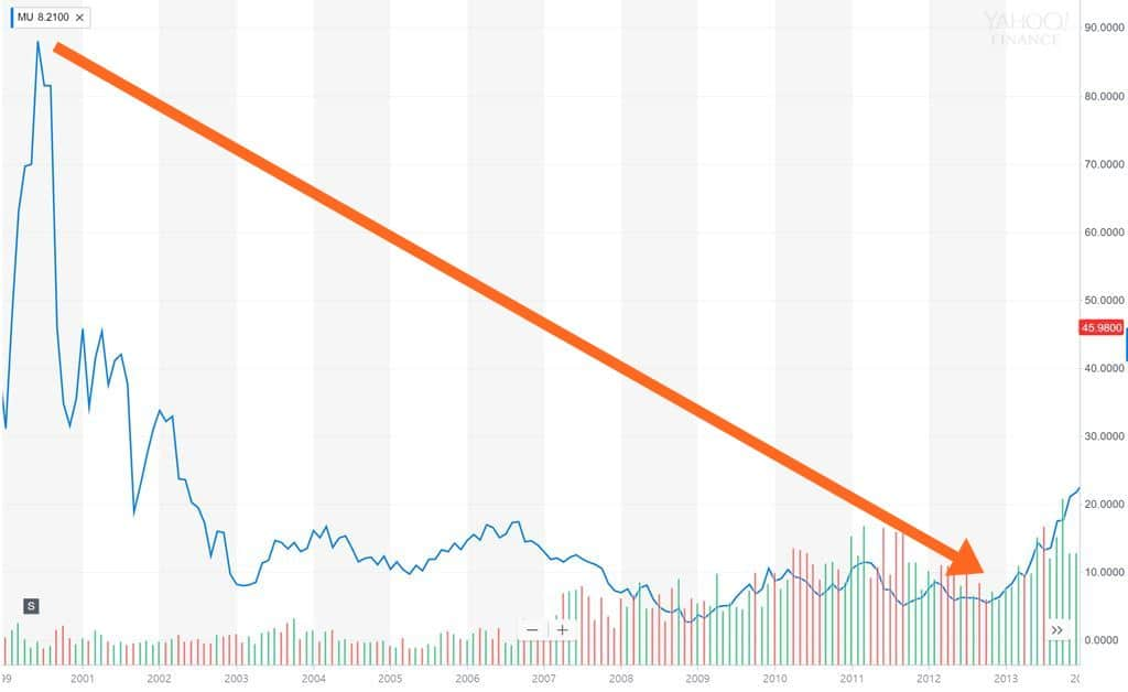 마이크로소프트 주가추이 2000년~2013년) Microsoft stock price trend