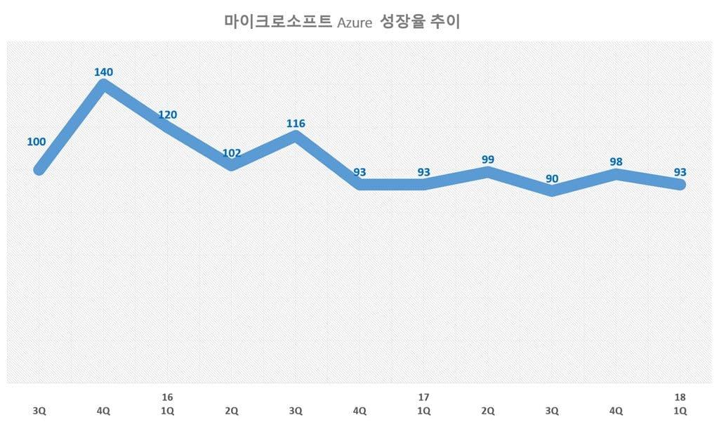 마이크로소프트 Azure 전년 비 성장율 추이 Microsoft Azure Quarterly growth rate