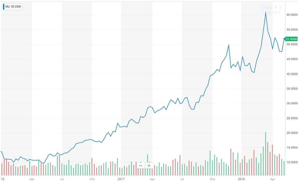 마이크론 주가 추이 Micron Technology stock price