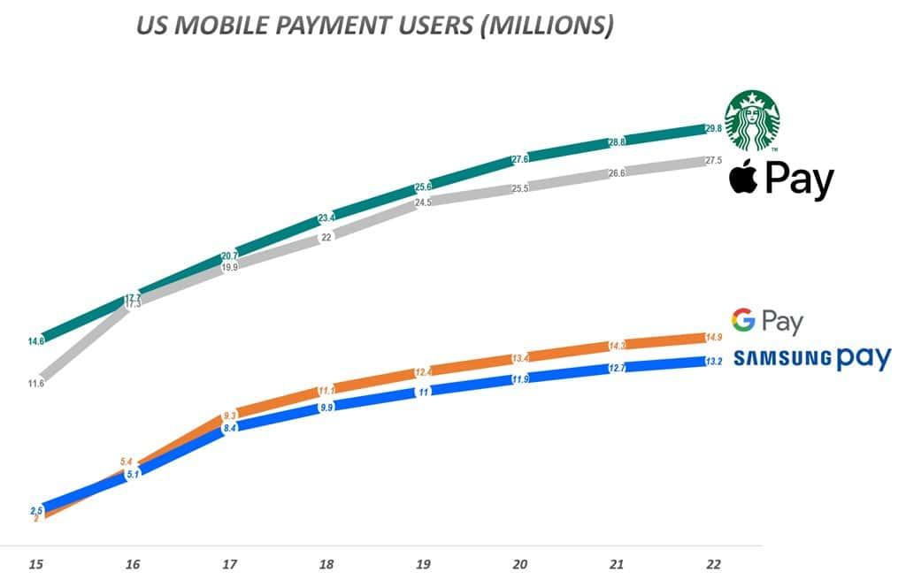 미국 모바일 페이별 사용자수 전망 자료 - 이마케터 그래프 by Happist  US Mobile Payment Users (Millions)