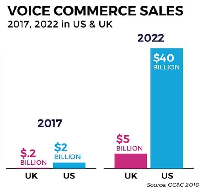 미국 및 영국의 보이스 커머스 시장 규모 예측 xapp voice commerce sales-2017-2022