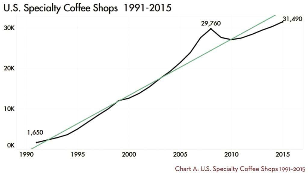 미국 스페셜티 커피숍 증가 추이(1990년~2015년) Number of US Speciality Coffee shop by scannews
