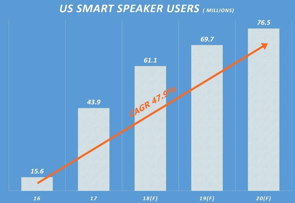 미국 인공지능 스마트 스피커 사용자 수 추이 US Smart Speaker Users 이마케터 데이타 기반 그래프 by Happist