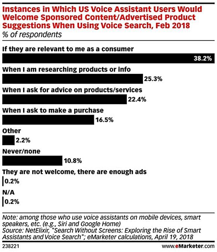 보이스 어시스턴트(인공지능 스마트 스피커 포함)에서 광고 수용 태도 2018년 2월 NetElixir 정리 이마케터 Voice Assistant AI Smart Speaker