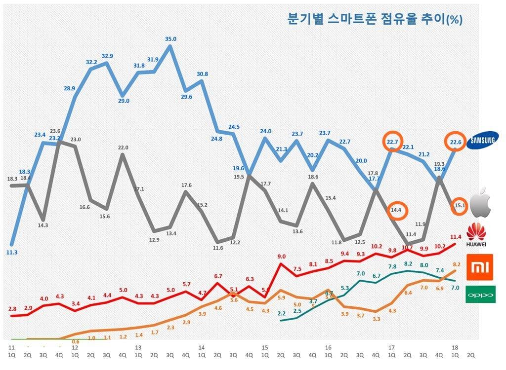 분기별 스마트폰 출하량 기준 점유율 추이 Quarterly Smartphone shipment share trend by SA
