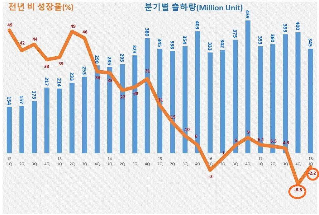 분기별 스마트폰 출하량 및 전년 비 성장율 추이(2012년 1분기~2018년 1분기) Quartly Smartphone shipment & growth rate