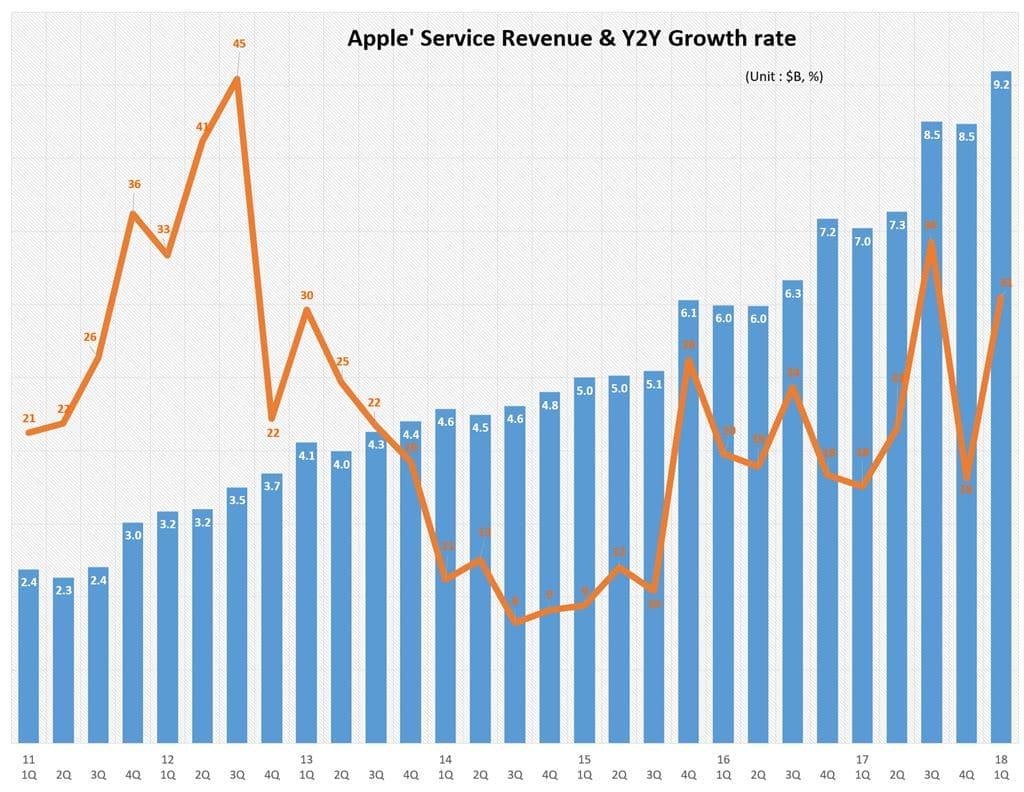 분기별 애플 서비스 비지니스 매출 및 전년 비 성장율(2011년 1분기~2018년 1분기) Quarterly Apple' Service Revenue & Y2Y Growth rate