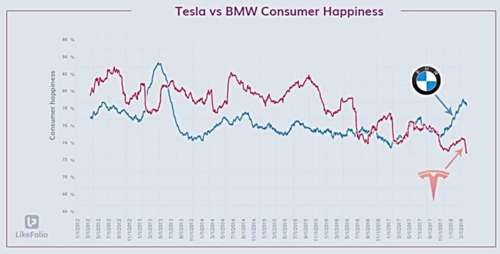 테슬라 위기? 분기별 테슬라와 BMW 행복 지수 추이 - 최근 BMW 행복 지수가 테슬라를 앞서고 있다 Tesla Elon Musk