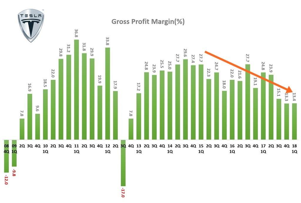 분기별 테슬라 매출총이익율 추이 Tesla quarterly Gross Profit Margin
