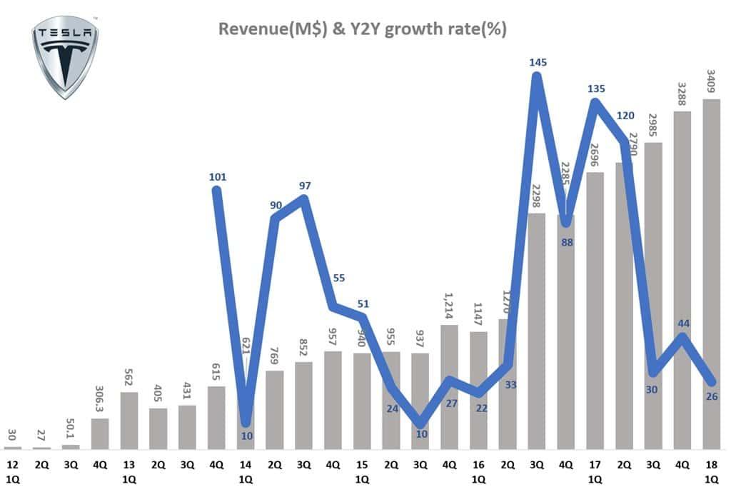 분기별 테슬라 매출 및 전년 동기 비 성장율 Tesla Querterly Revenue & Y2Y growth tate