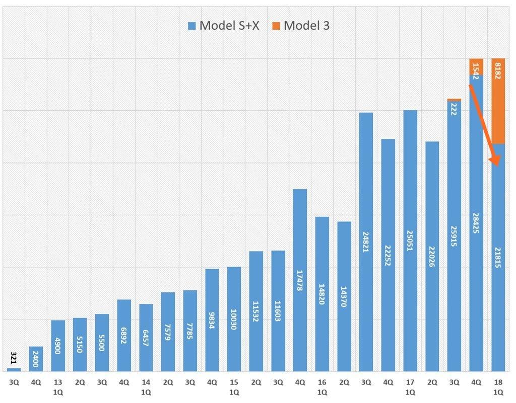 분기별 테슬라 모델별 판미 추이 (프리미엄(모델 S + X) vs 모델 3 Tesla Modes S Model X Model 3