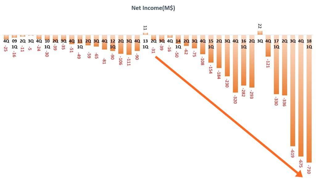 분기별 테슬라 순이익 추이 Quarterly Tesla Net income
