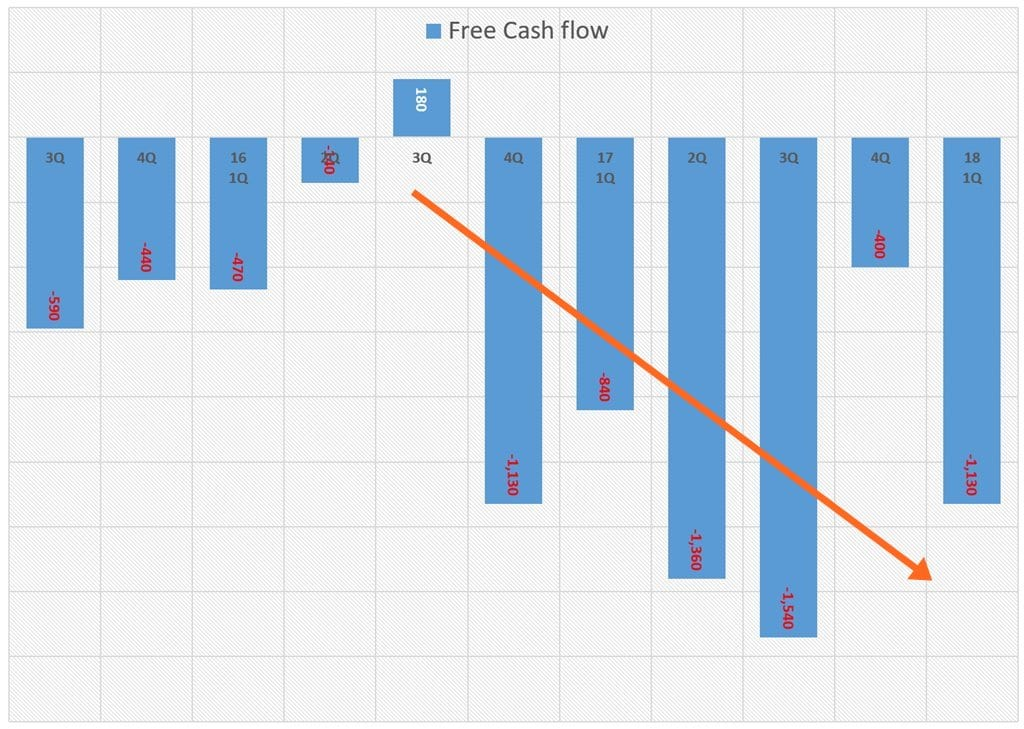 분기별 테슬라 잉여현금흐름(Free Cash Flow) 추이 Tesla quarterly FCF(Free Cash Flow)