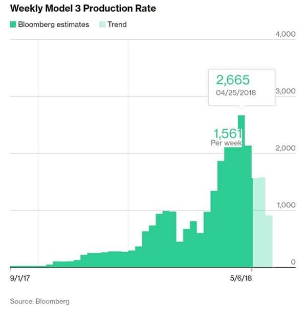블룸버그 모델 3 트래커가 집계한 테슬라 모델 3 주당 생산 추이 Tesla Model 3 Tracker