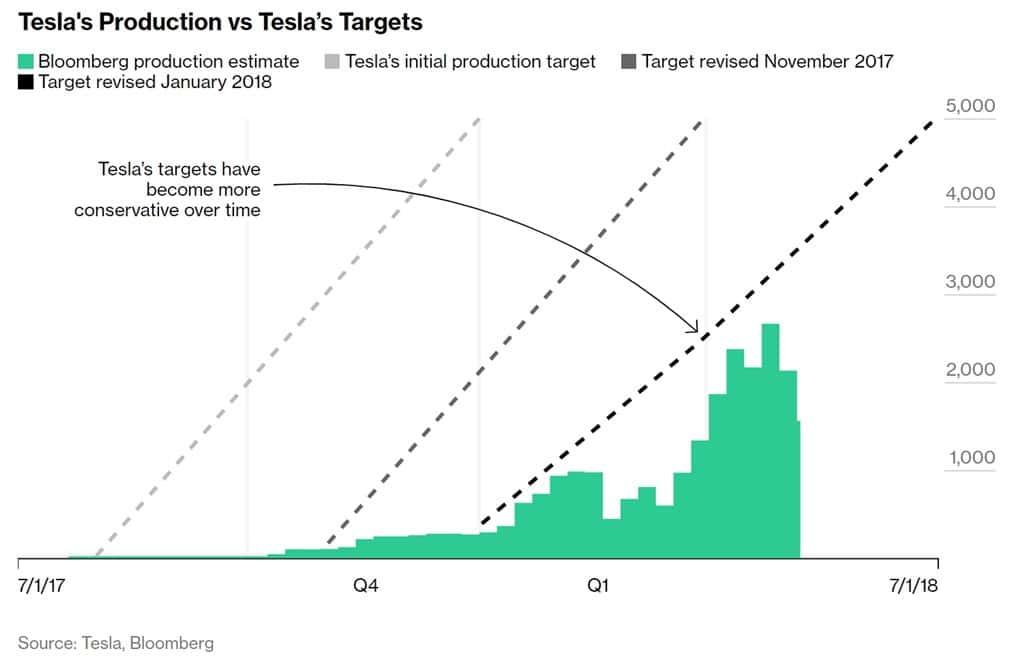 블룸버그 모델 3 트래커에서 정리한 테슬라 생산 목표와 생산간 차이 Tesla Model 3 production target & production