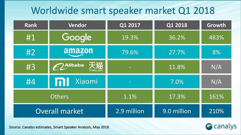 스마트스피커 2018년 1분기 판매 테이블 by 카탈리시스 Smart Speaker Sales table by canalys