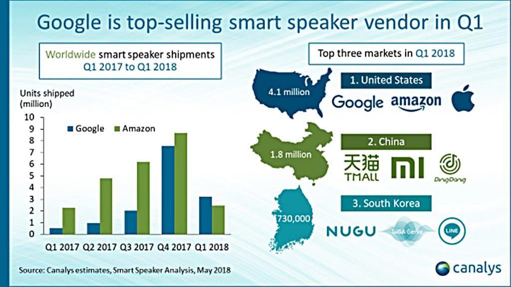 스마트스피커 2018년 1분기 판매 현황 비교 by 카탈리시스 Smart Speaker Sales by canalys