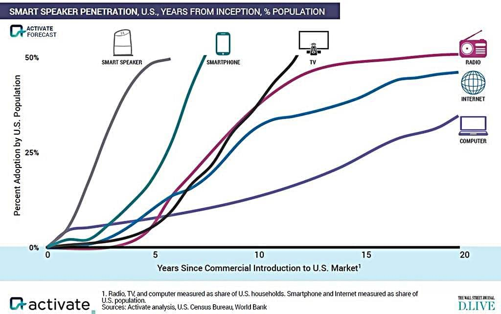 스마트폰 인터넷 텔레비젼 라디오 컴퓨터 인공지는 스마트 스피커 침투율 추이 TV Smartphone Radio Computer Internet AI Smart Speaker Penetration