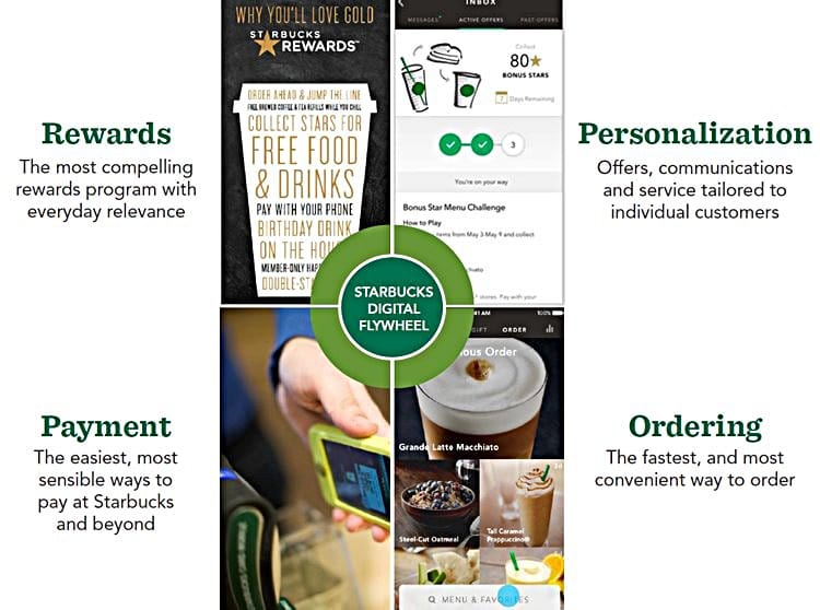 스타벅스 디지탈포메이션 디지털 플라이휠(Starbucks Digital Flywheel)
