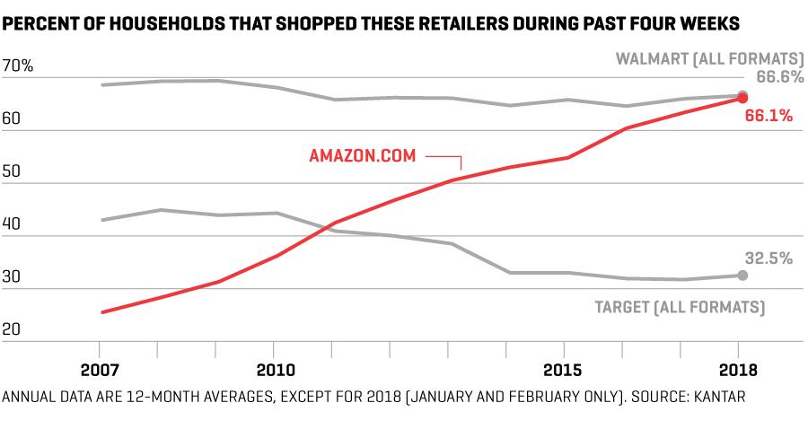 아마존 월마트 타겟에서 지난 4주간 쇼핑 경험 추이(2007년~2018년) Walmart Amazon Target shopping experience by KANTAR