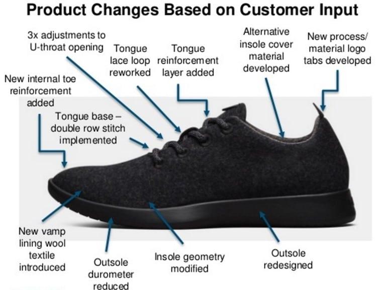 올버즈 제품 특징 소비자 반응에 기반해 제품을 꾸준히 변화 시킴 Allbirds Product changes Based on Customer Input