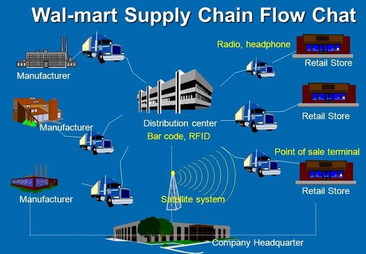월마트 공급망 체인 Walmart Supply Chain Flow Chart