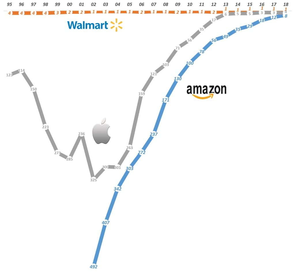 월마트 애플 아마존 포천 500 기업 순위 Walmart Apple Amazon Fortune 500 Ranking