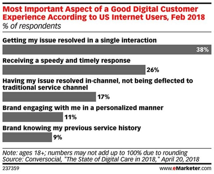 이커머스에서 소비자 경험에 영향을 미치는 가장 좋은 소비자 응대 방법 Conversocial, The state of Digital Care in 2018 2018 04 20