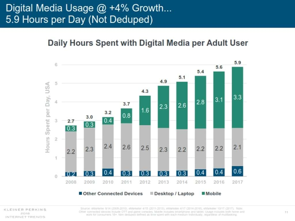 인터넷 트렌드 2018 메리 미커 Mary Meeker Internet Trend 2018_011 디지탈 미디어 사용 시간