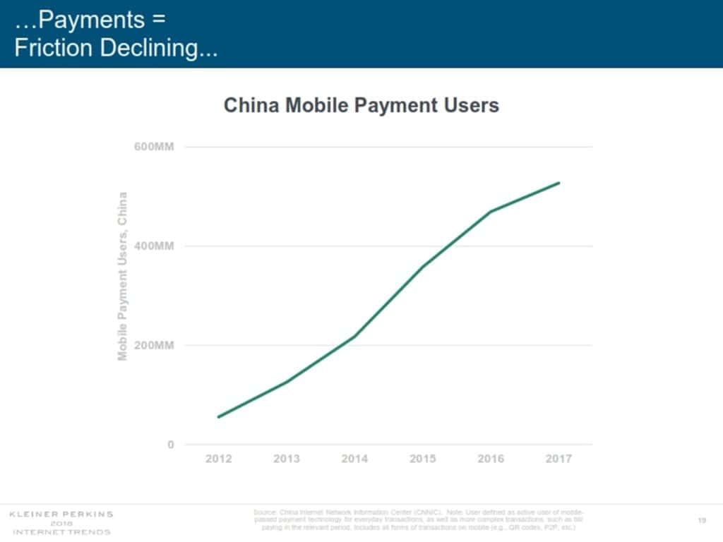 인터넷 트렌드 2018 메리 미커 Mary Meeker Internet Trend 2018_019 중국 모바일 페이 사용자 증가