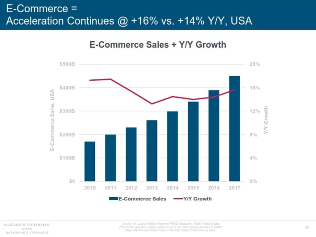 인터넷 트렌드 2018 메리 미커 Mary Meeker Internet Trend 2018_045 이커머스 판매 및 성장율