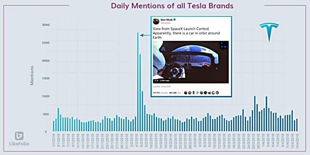 테슬라 위기? 일별 테슬라 브랜드 언급 추이 - 엔론 머스크는 쇼맨이다 Tesla Elon Musk is a showman