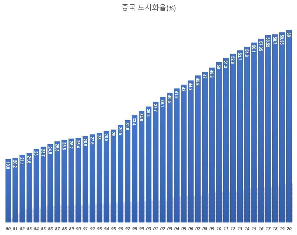 중국 도시화율 China Urbanization rate