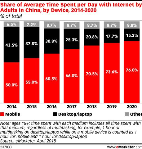 중국 디바이스별 사용 시간 비중 추이 Share of Average Time Spent per Day with Internet by Adult in china by Device, 2014~2020