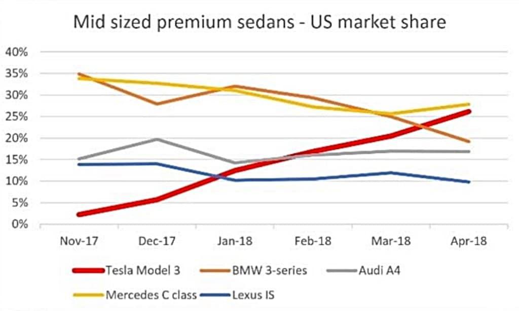 모델별 미국 중형 프리미엄 시장 점유율 추이 - 테슬라 점유율이 계속 상승하고 있다 Tesla market share in mid sized premium sedans - US market