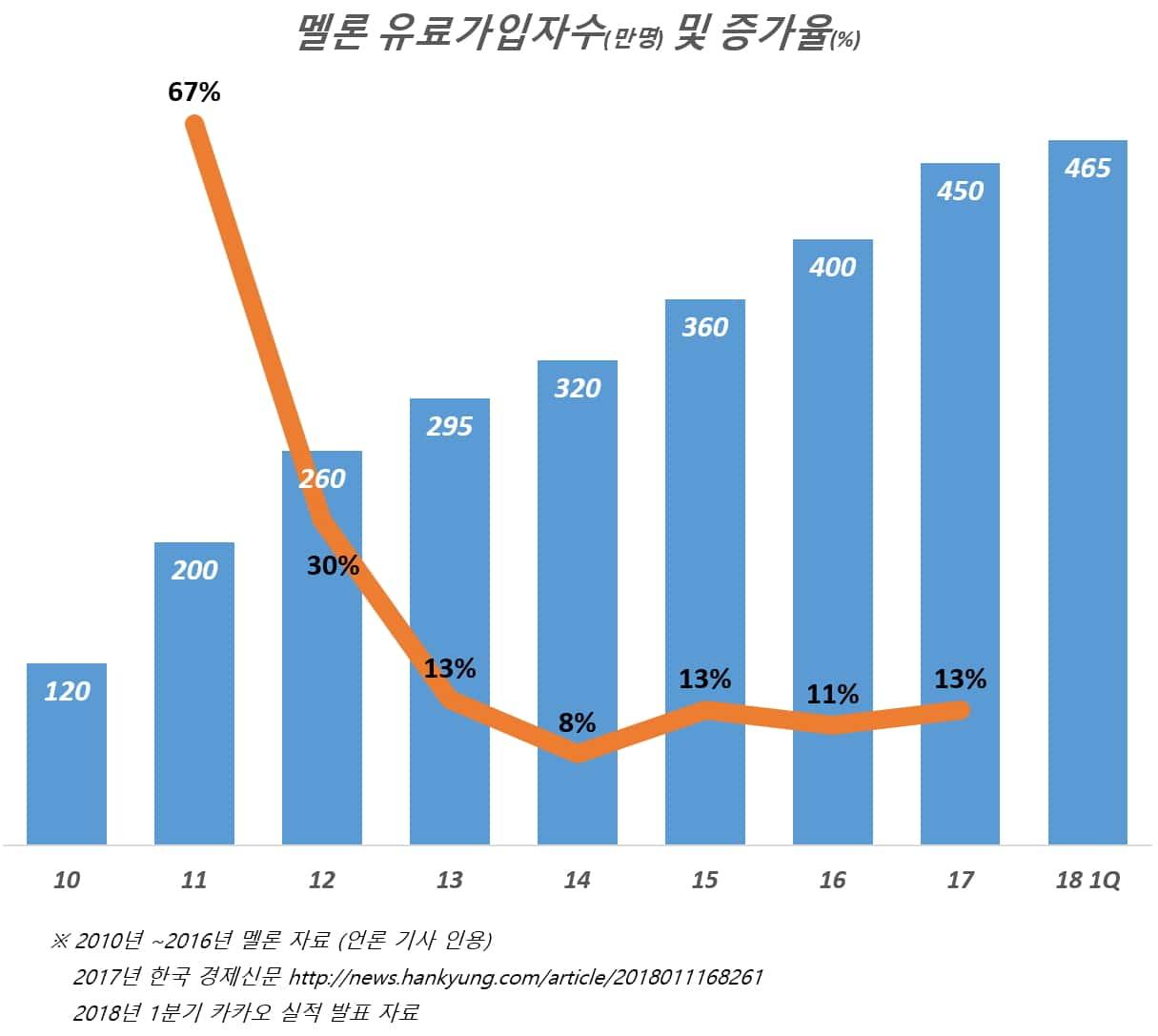 카카오 멜론 유료 가입자수 및 연도별 증가율(2010년~2018년 1분기)