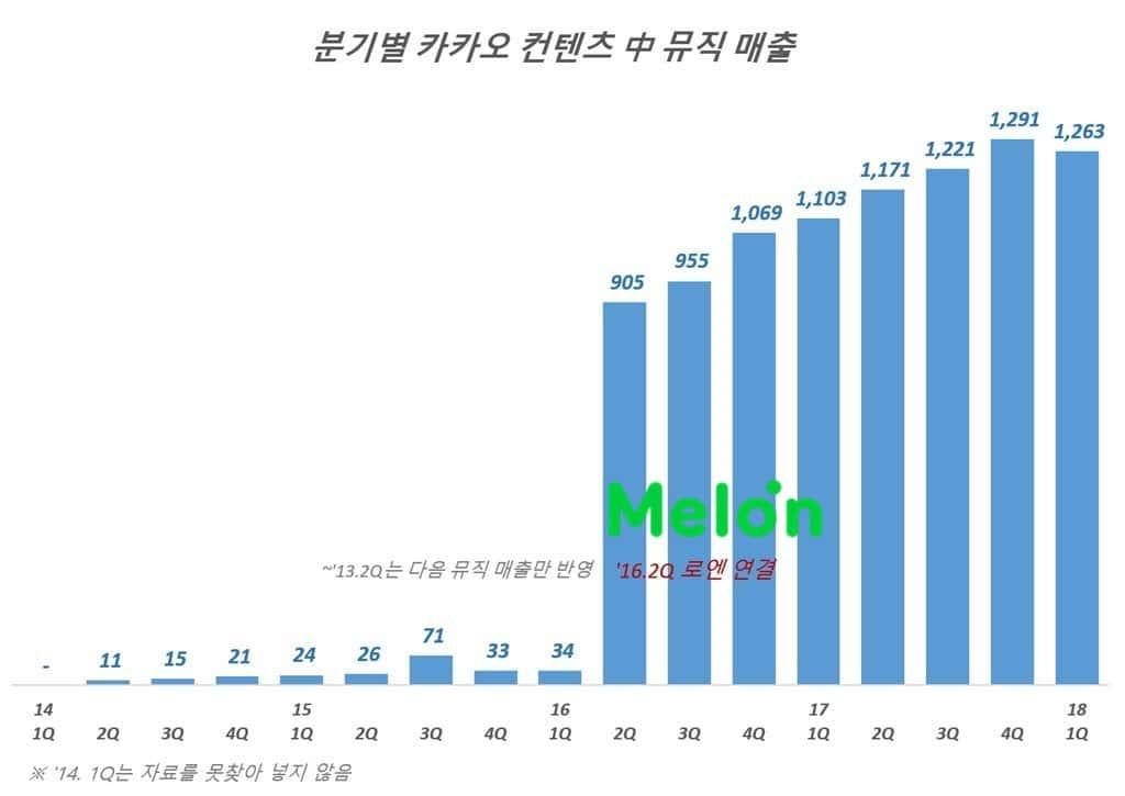 카카오 컨텐츠 매출 중 뮤직 매출 추이(2014년 2분기 ~ 2018년 1분기)