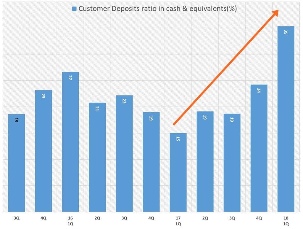 테슬라 분기별 고객 예치금이 저체 현금에서 차지하는 비중 Customer Deposits ratio in cash & equivalents(%)
