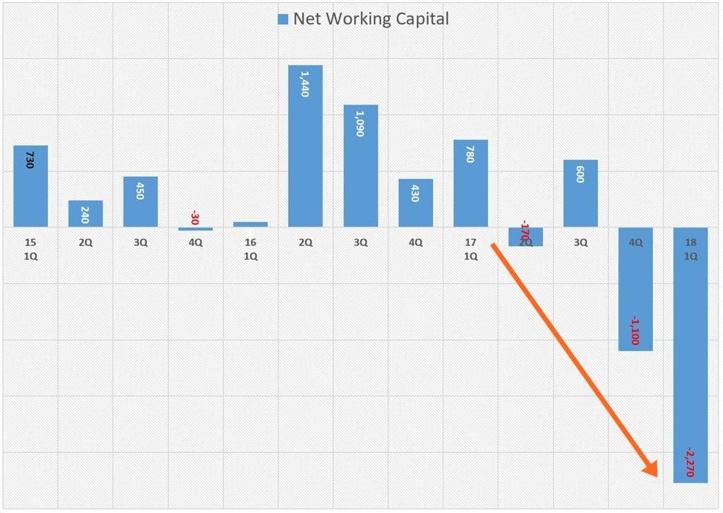 테슬라 분기별 순유동자산(Net Current Assets) 또는 운전자본(Net working Capital) 추이