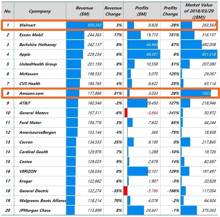 포천 선정 2018년 500대 기업 중 top 20(미국 기업) Fortune 500 Top 20