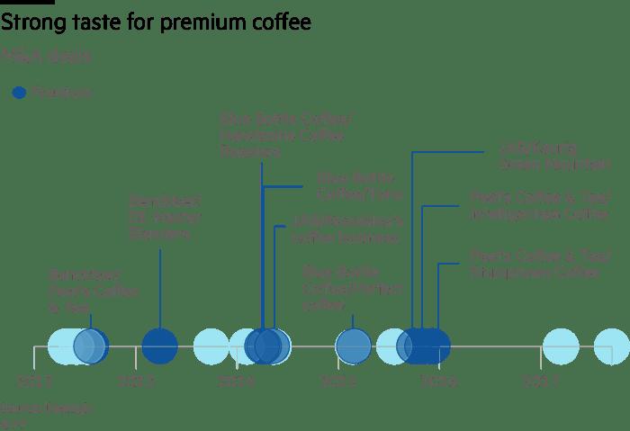 프리미엄 커피 브랜드 인수합병 역사 Premium coffee M&A